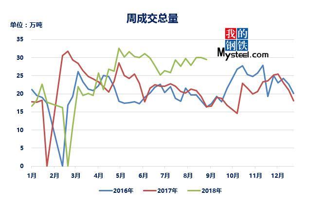 价格持续攀高 优特钢市场成交下降近万吨